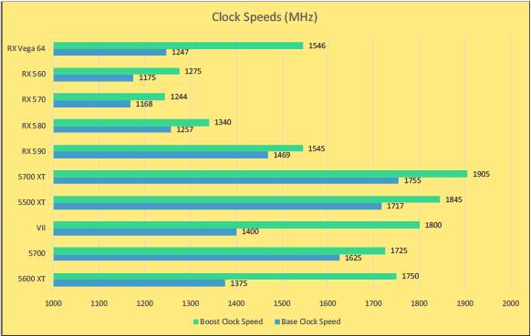 AMD graphics card clock speeds graph